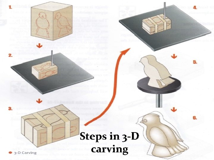 Steps in 3 -D carving