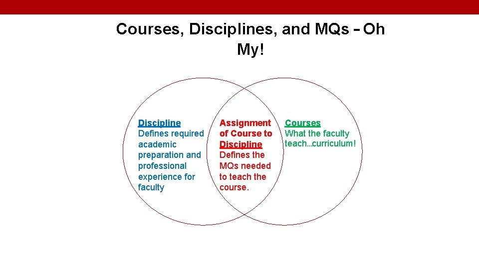 Courses, Disciplines, and MQs – Oh My! Discipline Defines required academic preparation and professional
