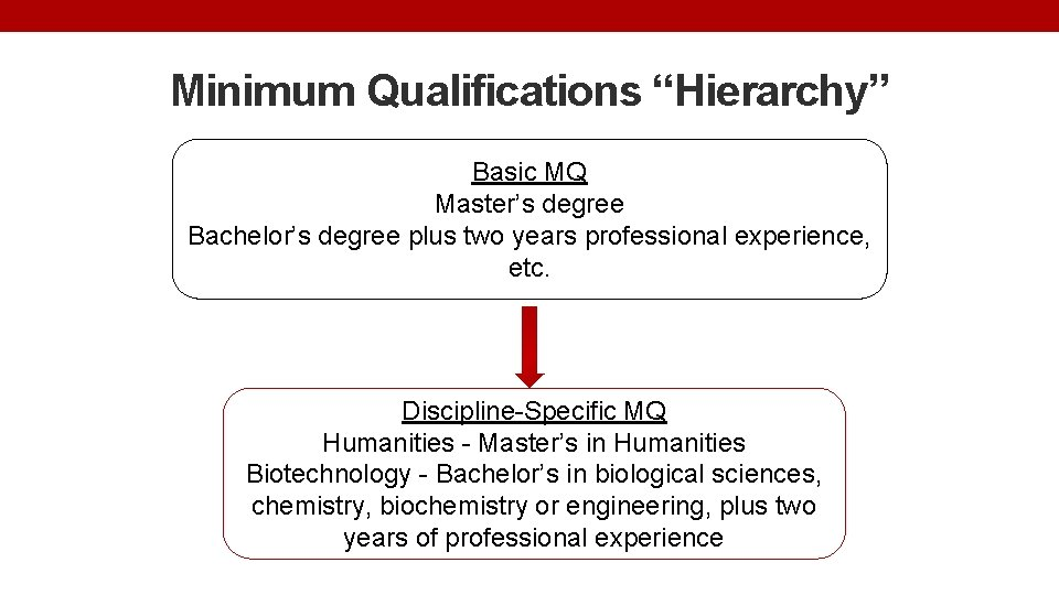 """Minimum Qualifications """"Hierarchy"""" Basic MQ Master's degree Bachelor's degree plus two years professional experience,"""