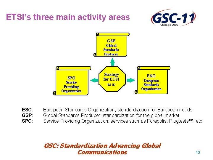 ETSI's three main activity areas GSP Global Standards Producer SPO Service Providing Organization ESO:
