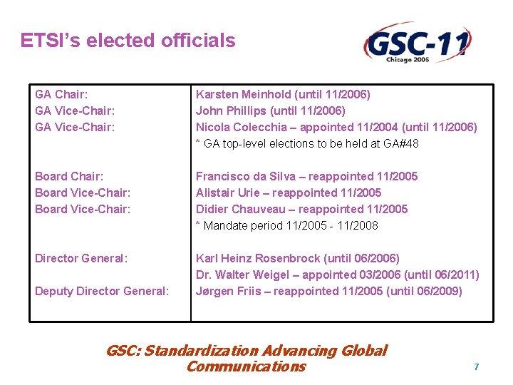 ETSI's elected officials GA Chair: GA Vice-Chair: Karsten Meinhold (until 11/2006) John Phillips (until
