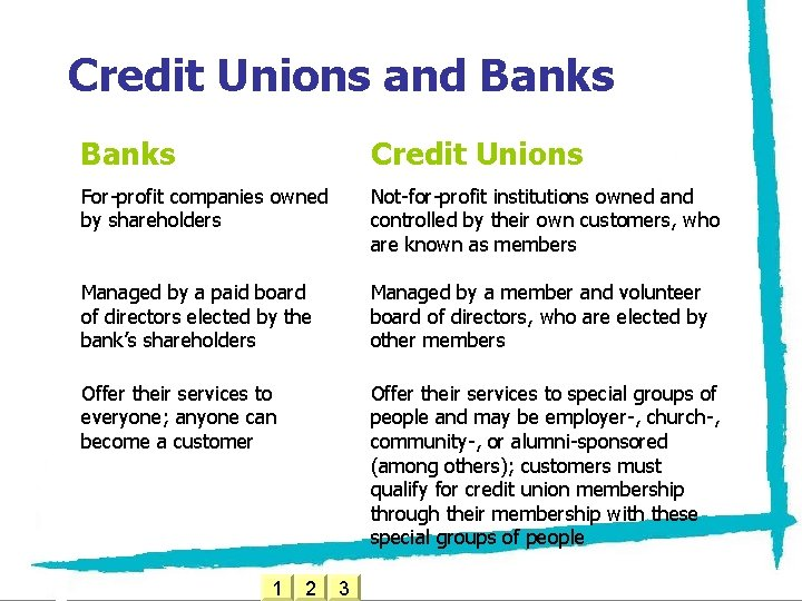 Credit Unions and Banks Credit Unions For-profit companies owned by shareholders Not-for-profit institutions owned