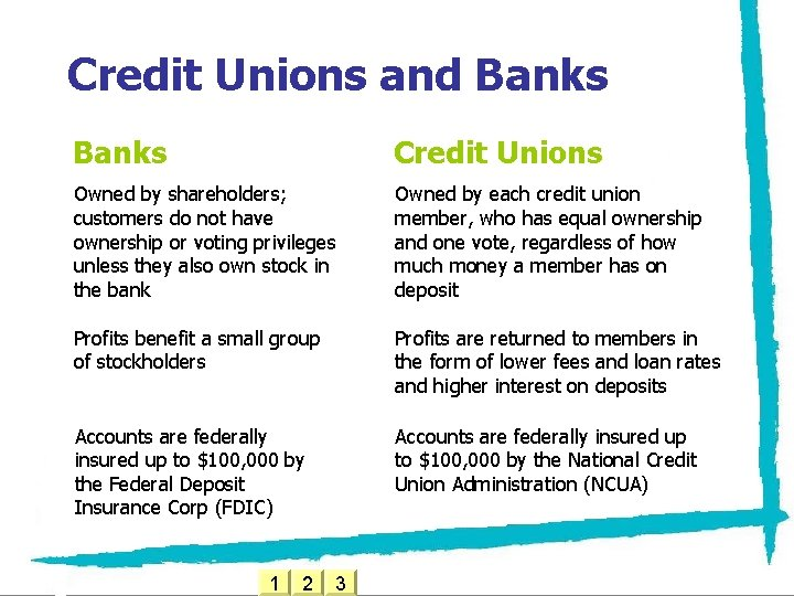 Credit Unions and Banks Credit Unions Owned by shareholders; customers do not have ownership
