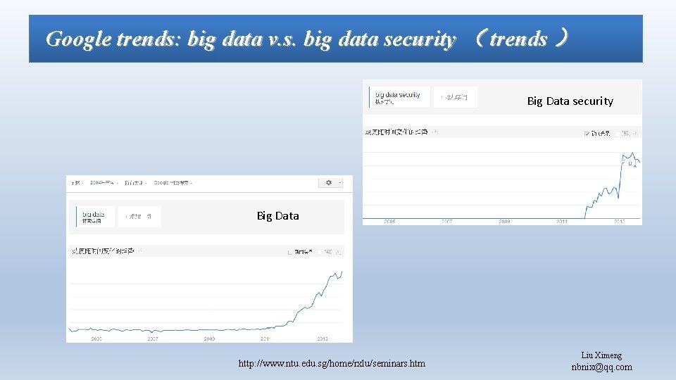 Google trends: big data v. s. big data security ( trends ) Big Data