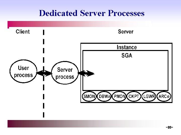 Dedicated Server Processes -20 -