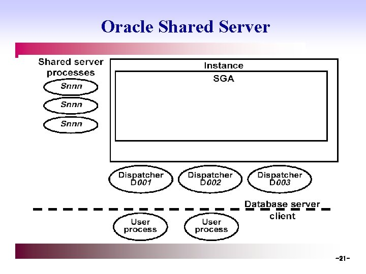 Oracle Shared Server -21 -