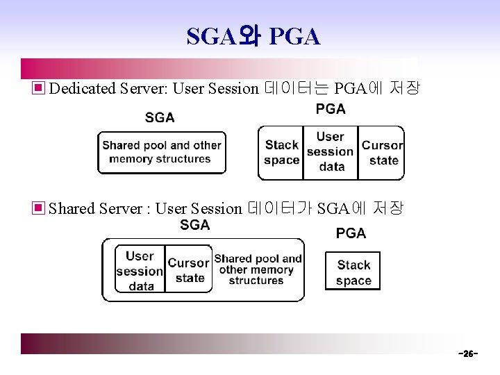 SGA와 PGA ▣ Dedicated Server: User Session 데이터는 PGA에 저장 ▣ Shared Server :