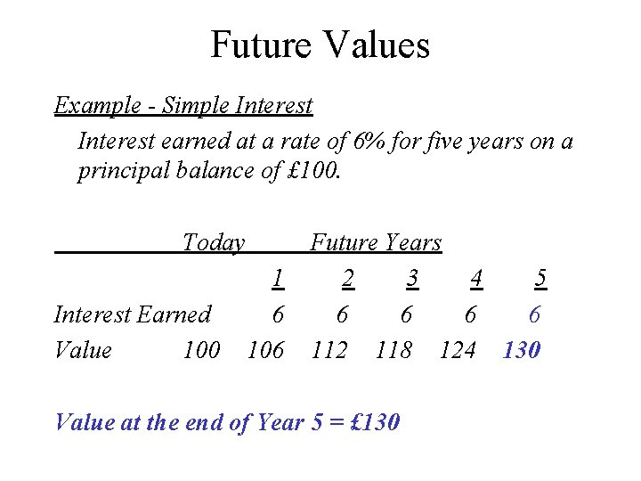Future Values Example - Simple Interest earned at a rate of 6% for five