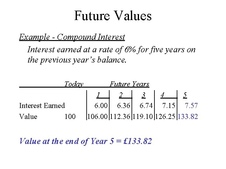 Future Values Example - Compound Interest earned at a rate of 6% for five
