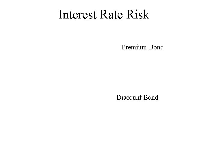Interest Rate Risk Premium Bond Discount Bond