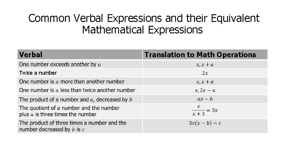 Common Verbal Expressions and their Equivalent Mathematical Expressions Verbal Twice a number Translation