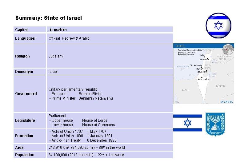 Summary: State of Israel Capital Jerusalem Languages Official: Hebrew & Arabic Religion Judaism Demonym