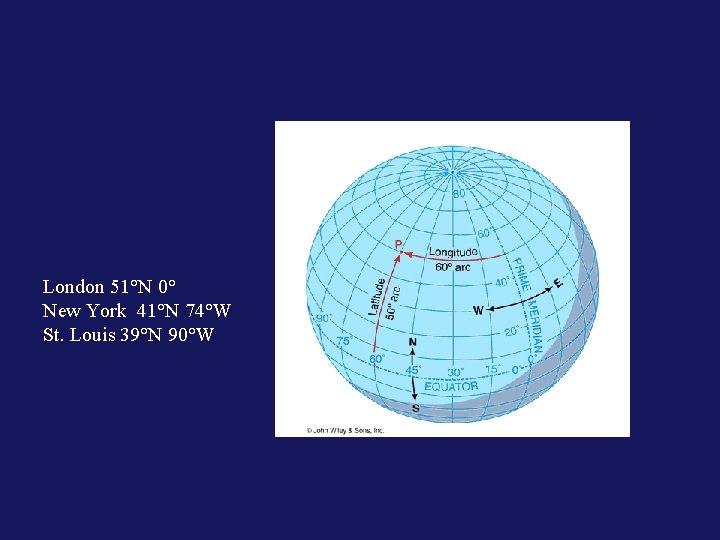 London 51°N 0° New York 41°N 74°W St. Louis 39°N 90°W