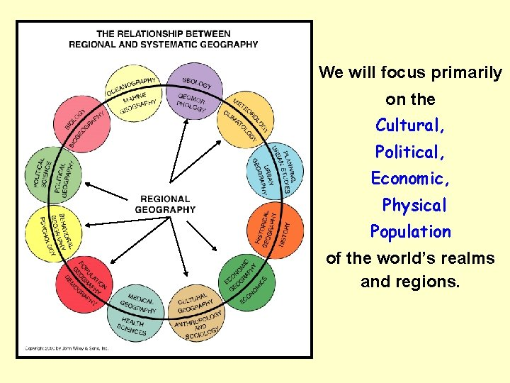 We will focus primarily on the Cultural, Political, Economic, Physical Population of the world's