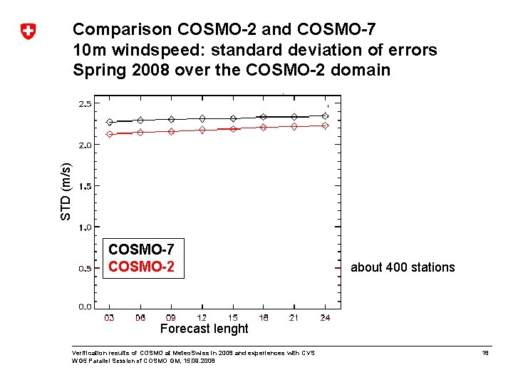 STD (m/s) Comparison COSMO-2 and COSMO-7 10 m windspeed: standard deviation of errors Spring