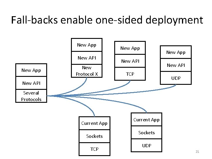 Fall-backs enable one-sided deployment New App New API New App New Protocol X New