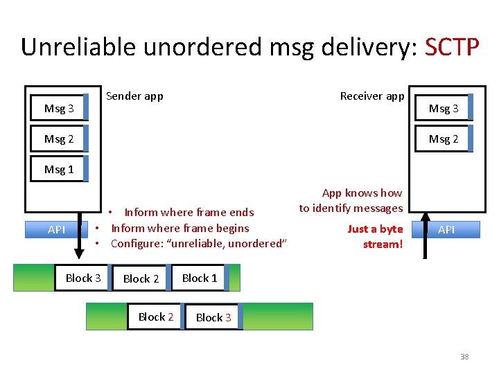 Unreliable unordered msg delivery: SCTP Sender app Msg 3 Receiver app Msg 2 Msg