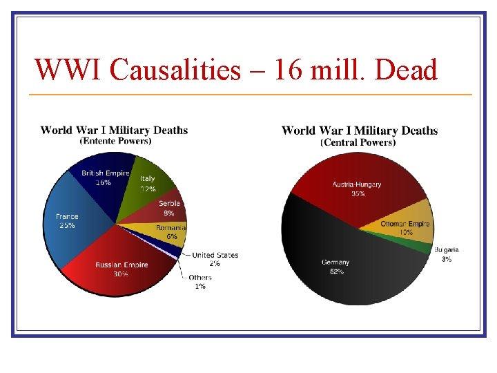 WWI Causalities – 16 mill. Dead