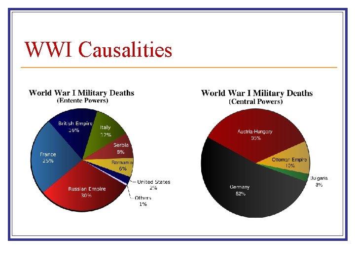 WWI Causalities