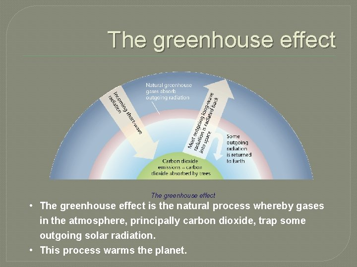 The greenhouse effect • The greenhouse effect is the natural process whereby gases in