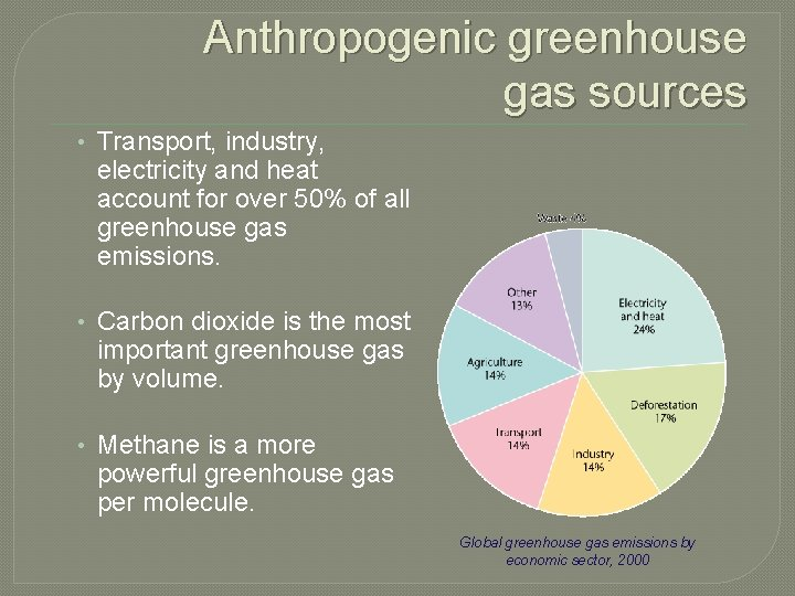 Anthropogenic greenhouse gas sources • Transport, industry, electricity and heat account for over 50%
