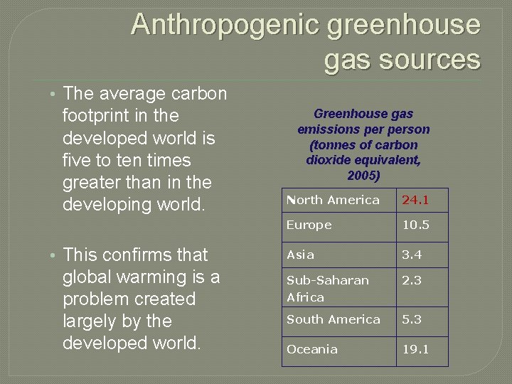 Anthropogenic greenhouse gas sources • The average carbon footprint in the developed world is