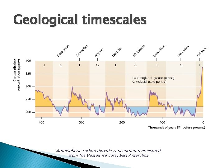Geological timescales Atmospheric carbon dioxide concentration measured from the Vostok ice core, East Antarctica
