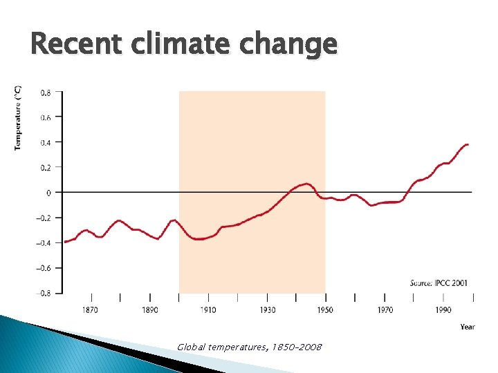 Recent climate change Global temperatures, 1850– 2008