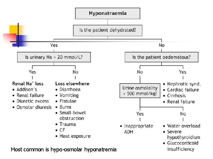 Most common is hypo-osmolar hyponatremia