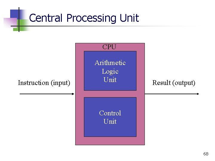 Central Processing Unit CPU Instruction (input) Arithmetic Logic Unit Result (output) Control Unit 68