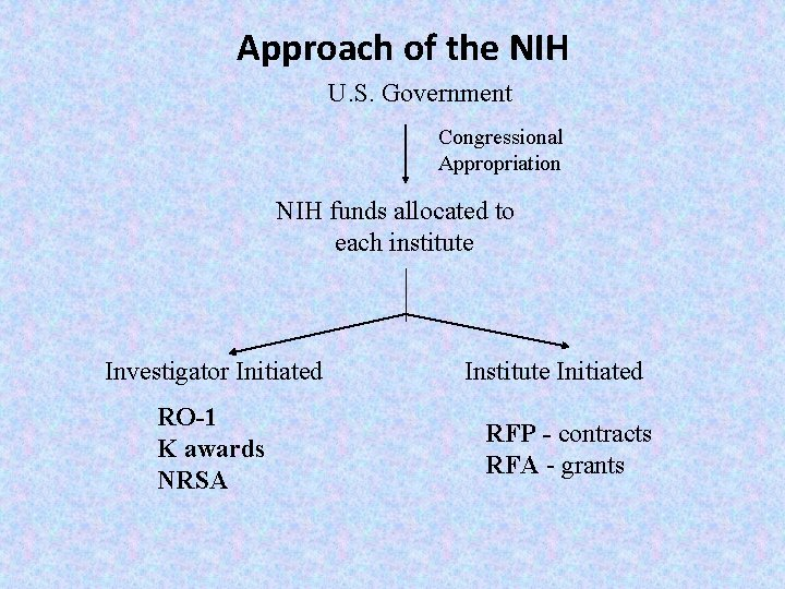 Approach of the NIH U. S. Government Congressional Appropriation NIH funds allocated to each