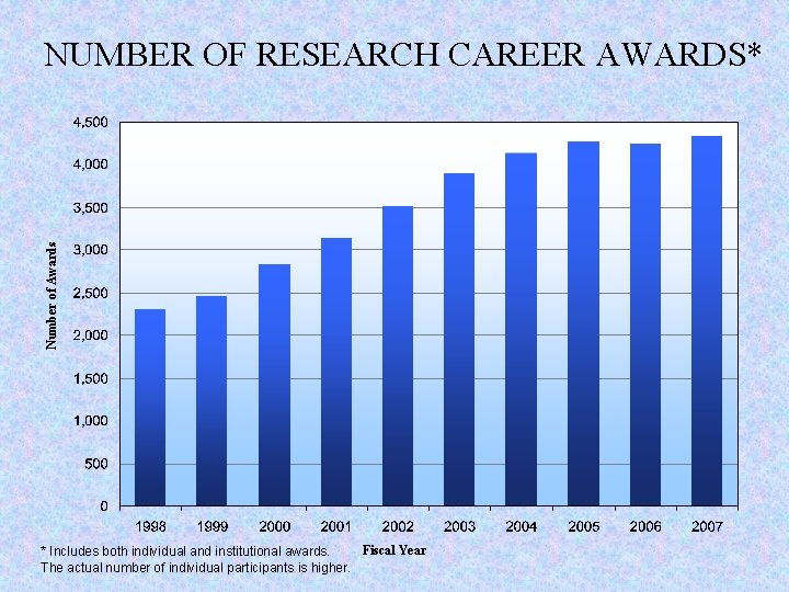 Number of Awards NUMBER OF RESEARCH CAREER AWARDS* Fiscal Year * Includes both individual