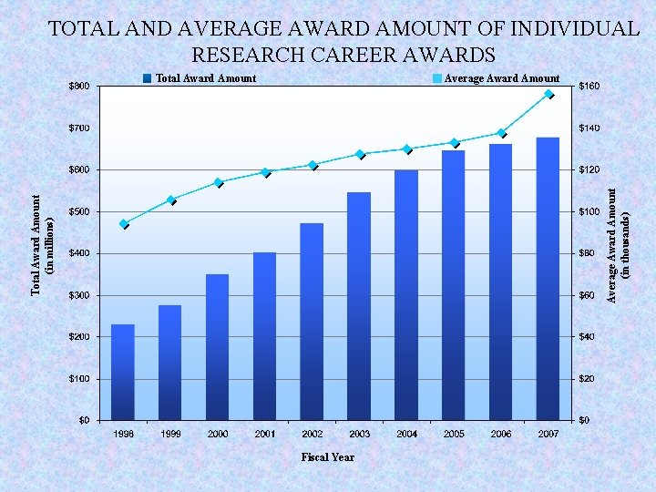 TOTAL AND AVERAGE AWARD AMOUNT OF INDIVIDUAL RESEARCH CAREER AWARDS Average Award Amount Total