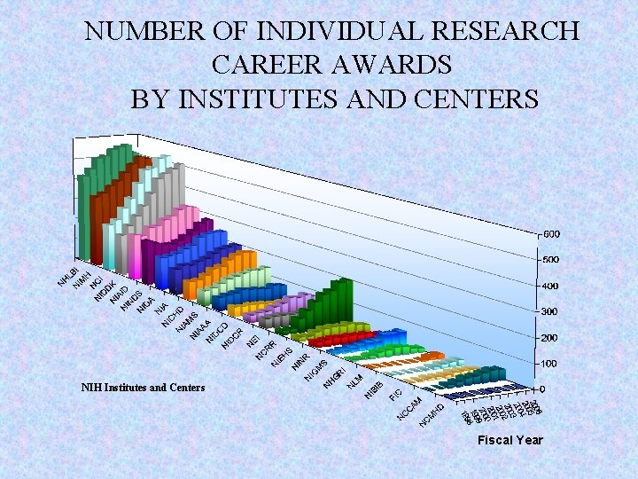 Number of Awards NUMBER OF INDIVIDUAL RESEARCH CAREER AWARDS BY INSTITUTES AND CENTERS NIH