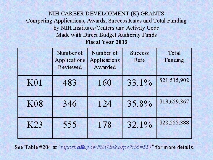 NIH CAREER DEVELOPMENT (K) GRANTS Competing Applications, Awards, Success Rates and Total Funding by