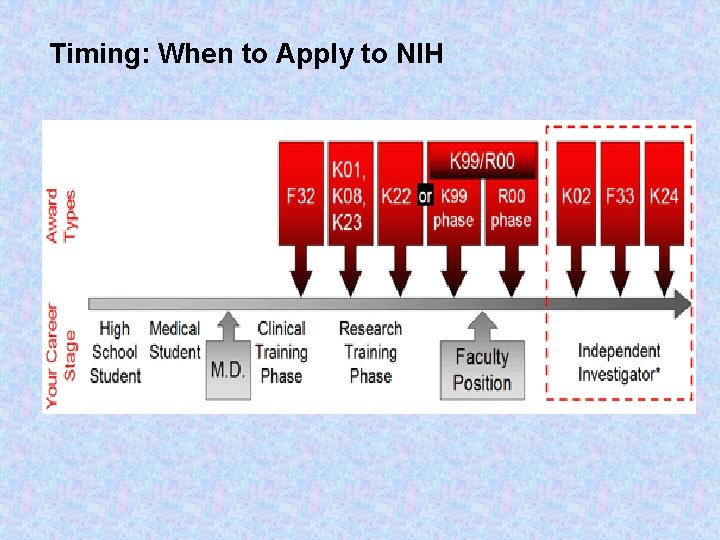 Timing: When to Apply to NIH