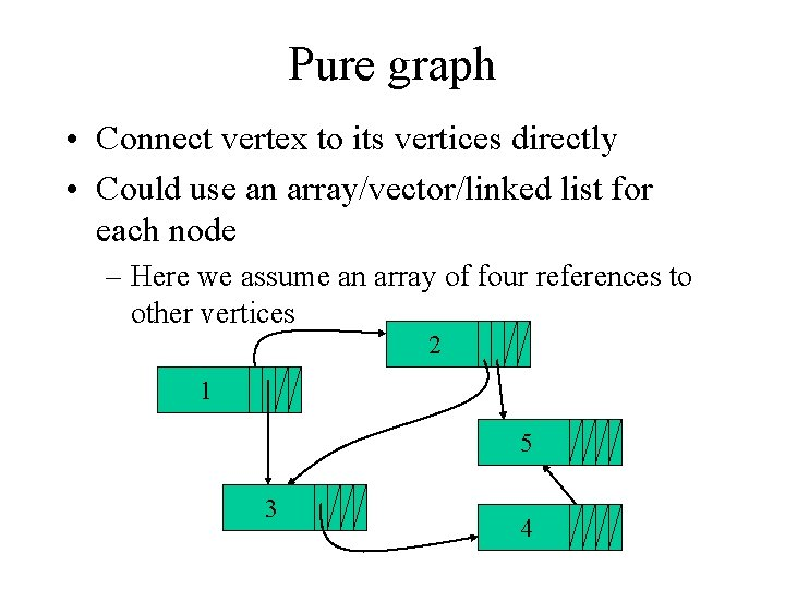 Pure graph • Connect vertex to its vertices directly • Could use an array/vector/linked
