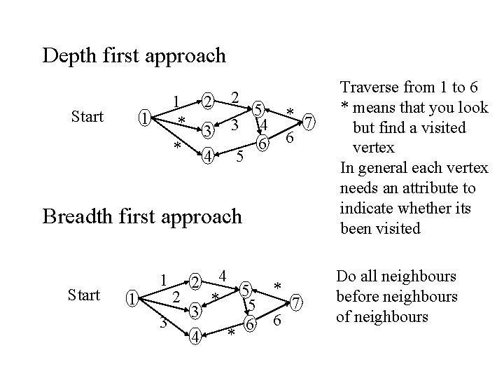 Depth first approach Start 2 1 * * 1 3 4 2 5 3