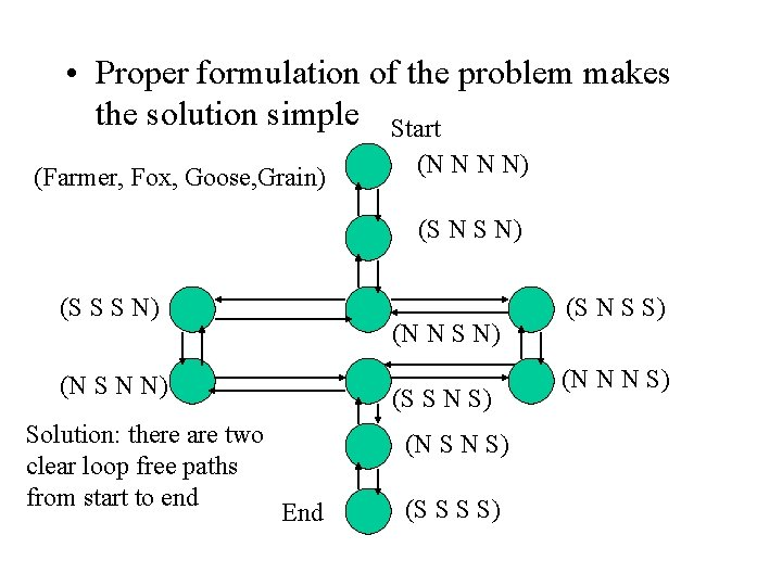 • Proper formulation of the problem makes the solution simple Start (Farmer, Fox,