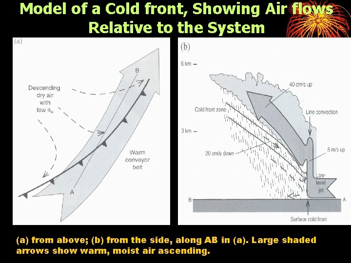 Model of a Cold front, Showing Air flows Relative to the System (a) from