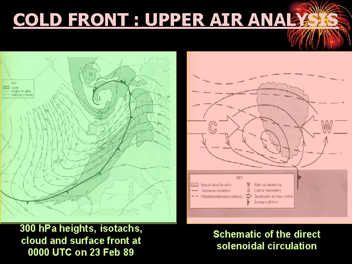 COLD FRONT : UPPER AIR ANALYSIS 300 h. Pa heights, isotachs, cloud and surface