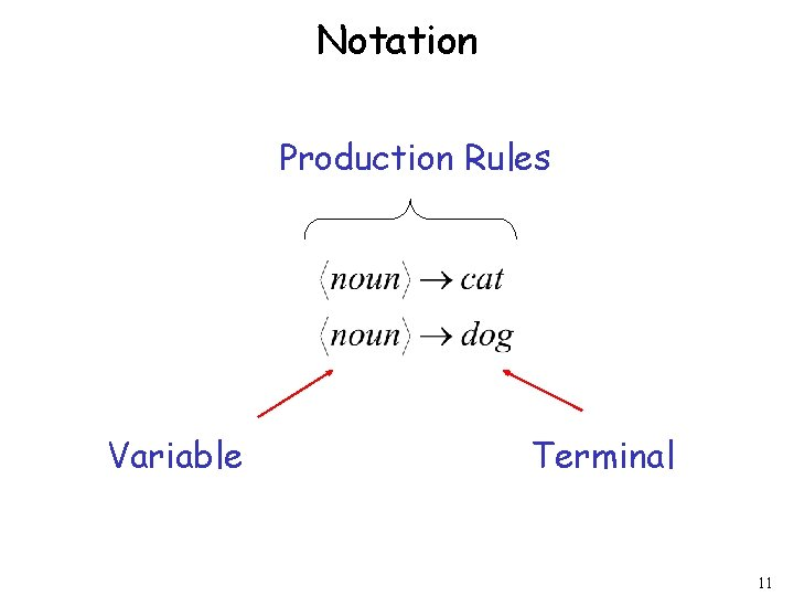 Notation Production Rules Variable Terminal 11