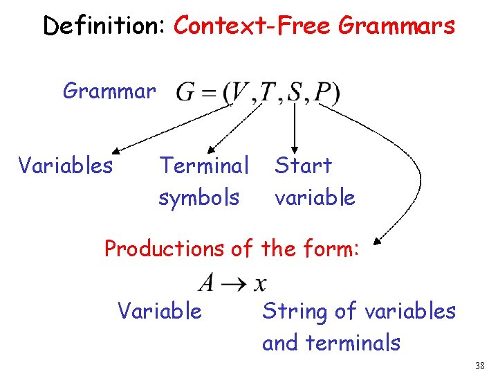 Definition: Context-Free Grammars Grammar Variables Terminal symbols Start variable Productions of the form: Variable