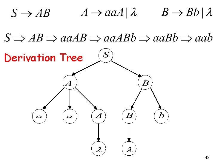 Derivation Tree 48