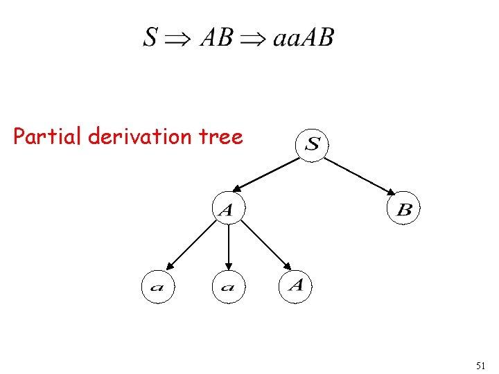 Partial derivation tree 51