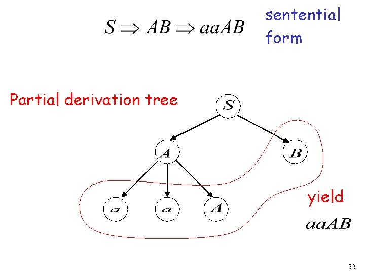 sentential form Partial derivation tree yield 52