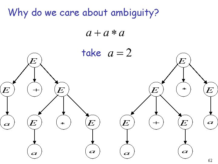 Why do we care about ambiguity? take 62