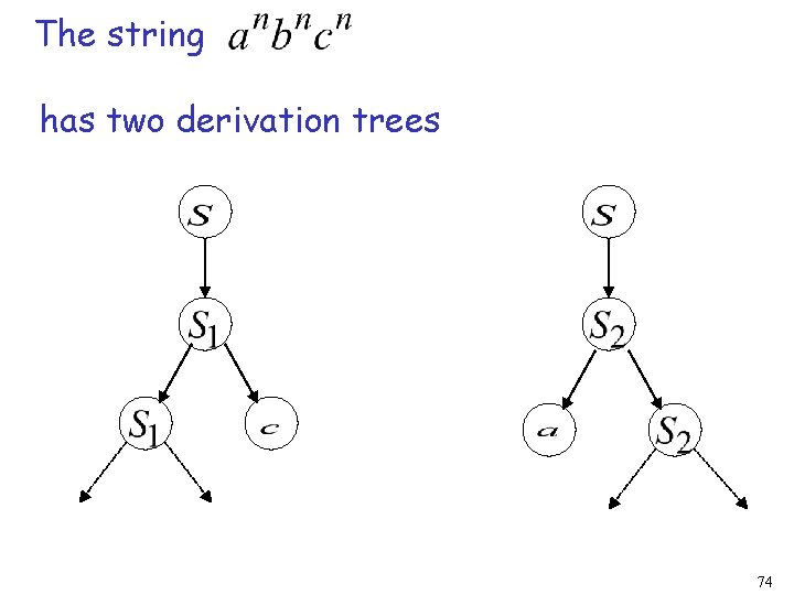 The string has two derivation trees 74
