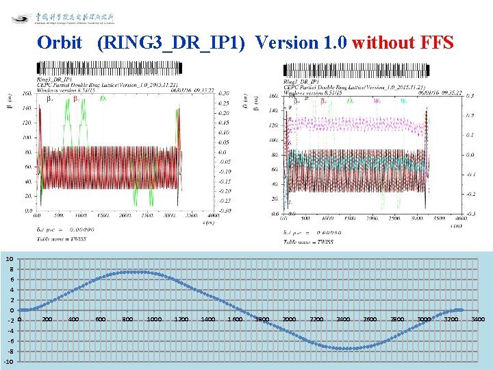 Orbit (RING 3_DR_IP 1) Version 1. 0 without FFS 10 8 6 4 2