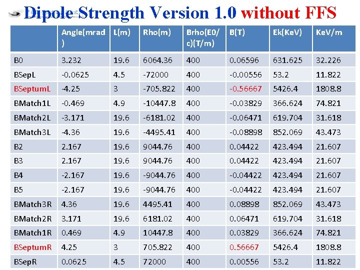 Dipole Strength Version 1. 0 without FFS Angle(mrad L(m) ) Rho(m) Brho(E 0/ c)(T/m)